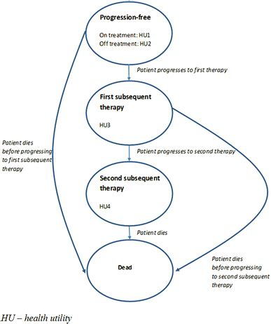 Review of literature ovarian cancer